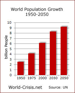 Projected world population growth.