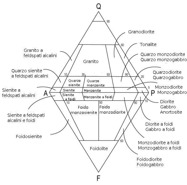Diagramma QAPF - Wikip...
