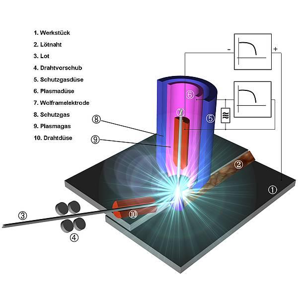 File:Schematische Darstellung Plasma-Löten.jpg - Wikimedia Commons
