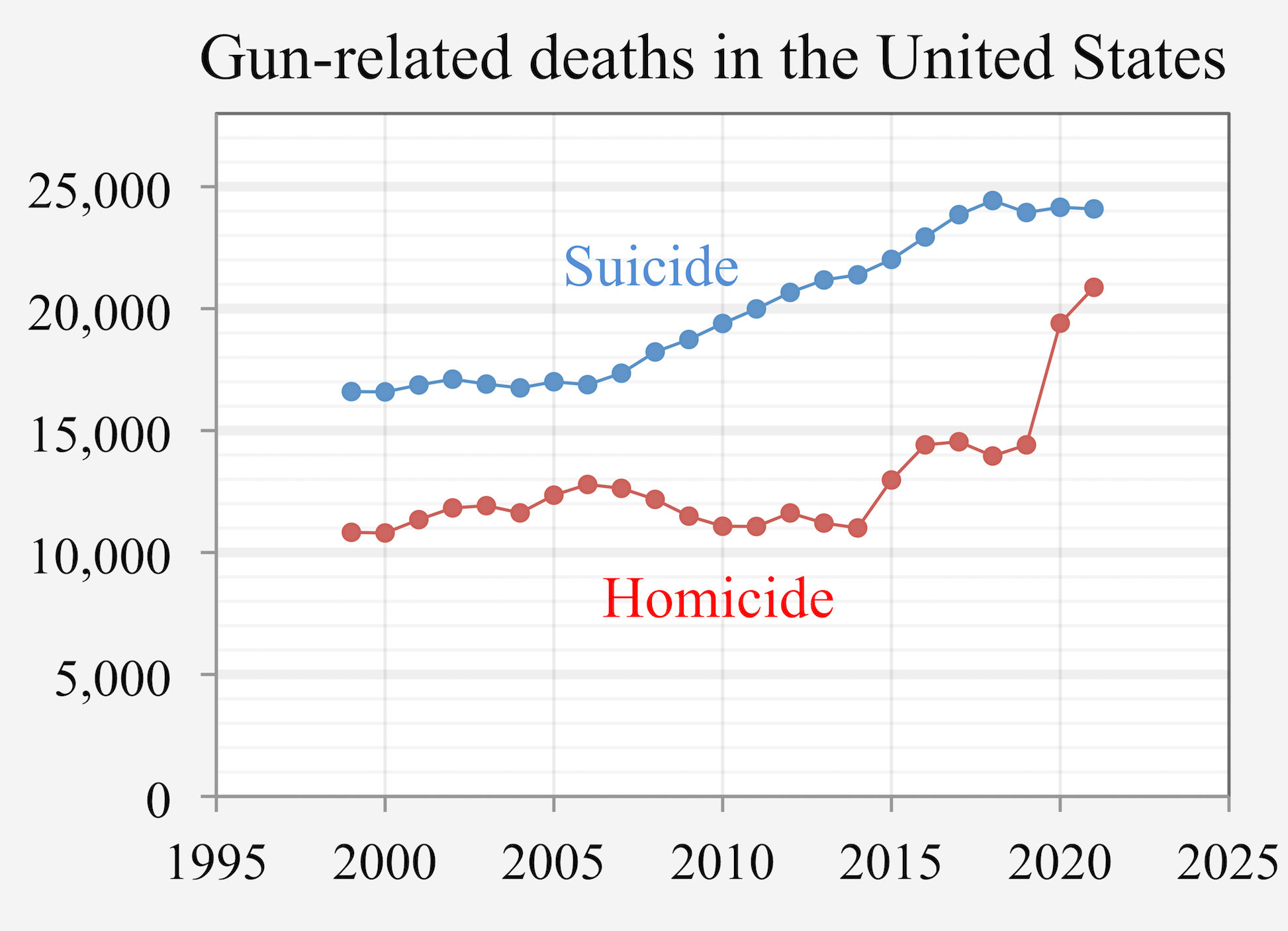 Gun Violence In The United States Wikipedia