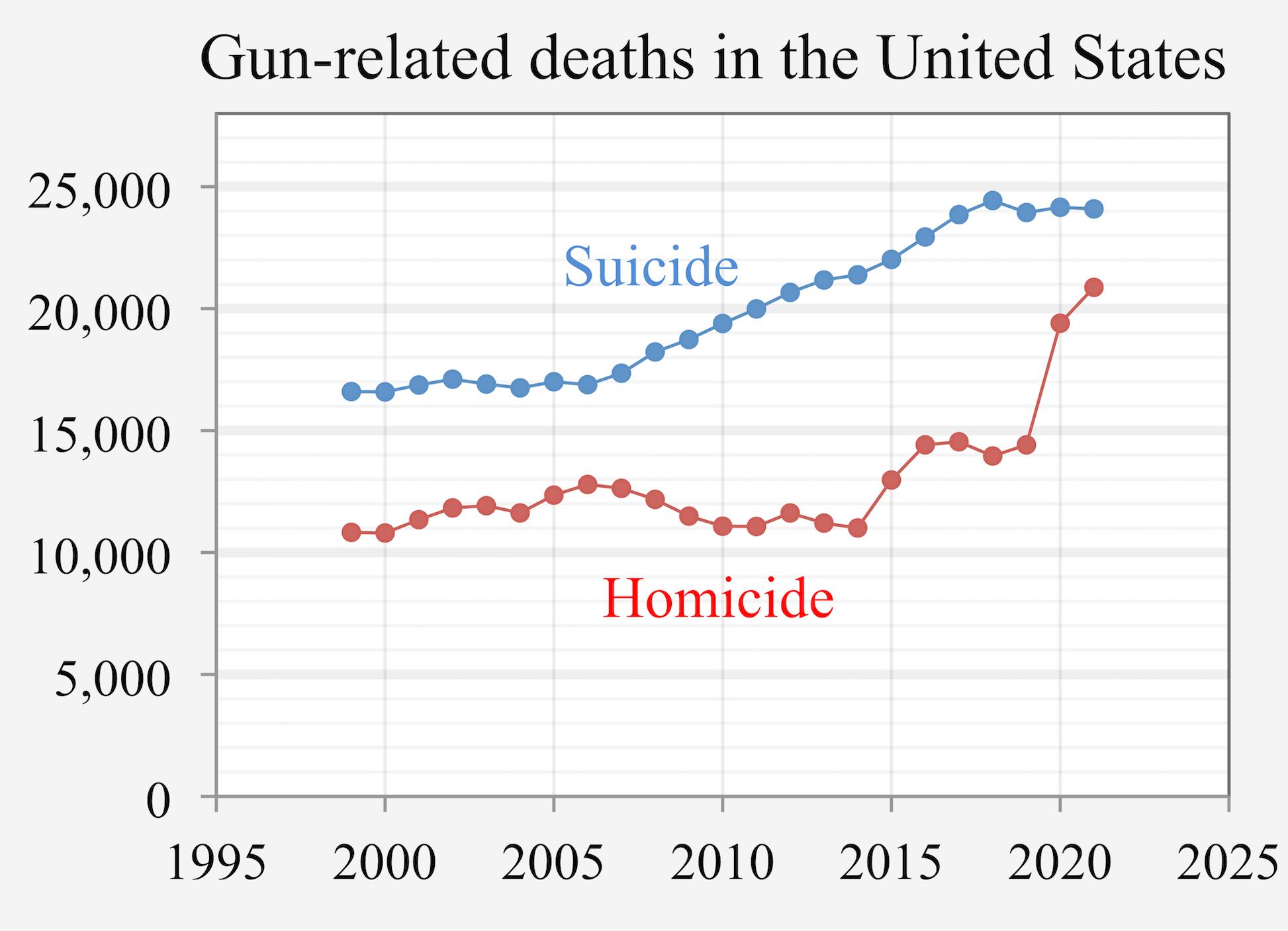 1999-_Gun-related_deaths_USA.png
