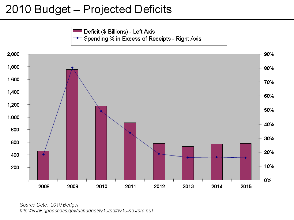 Projected Deficits in 2010 Budget