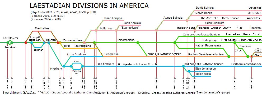 Laestadianism in the Americas - Wikipedia