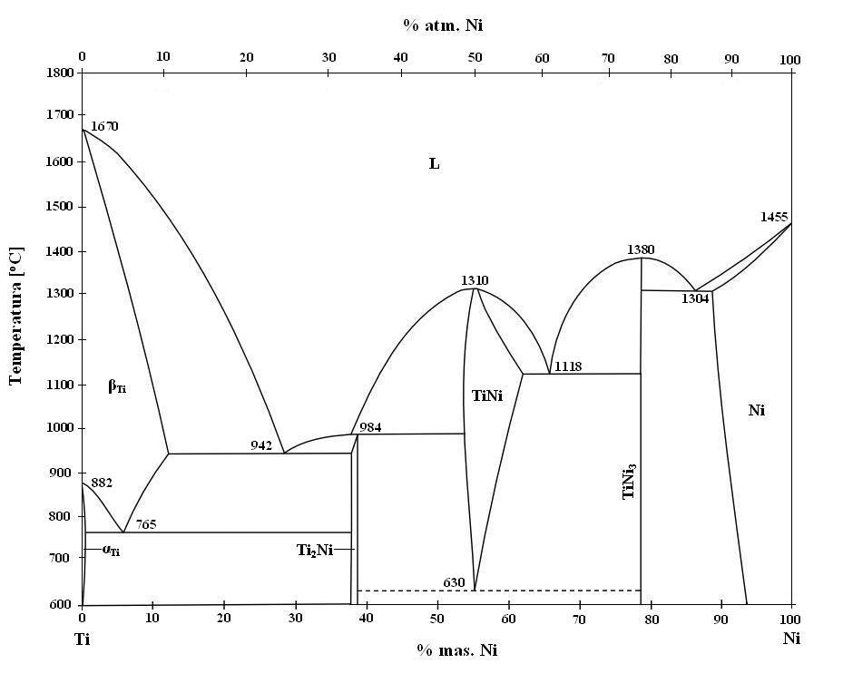 Binary Phase Diagram.File Binary Phase Diagram Of Niti Phase And Temperature