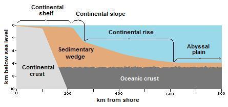Historical Geology Marine Sediments Wikibooks Open