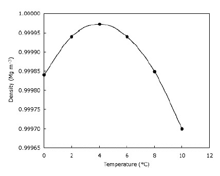 File:Density of water.jpg - Wikimedia Commons