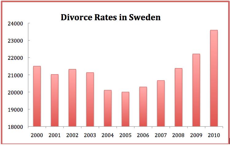 Divorce_Rates_Sweden.png