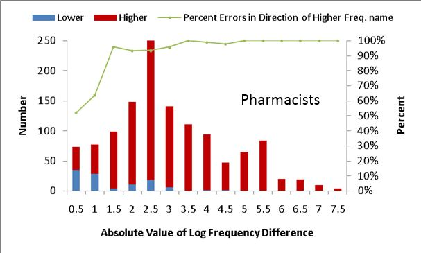 Multiplication Chart 100: Effect of frequency difference on direction of drug name ,Chart