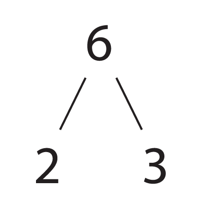 Factor Tree of 6