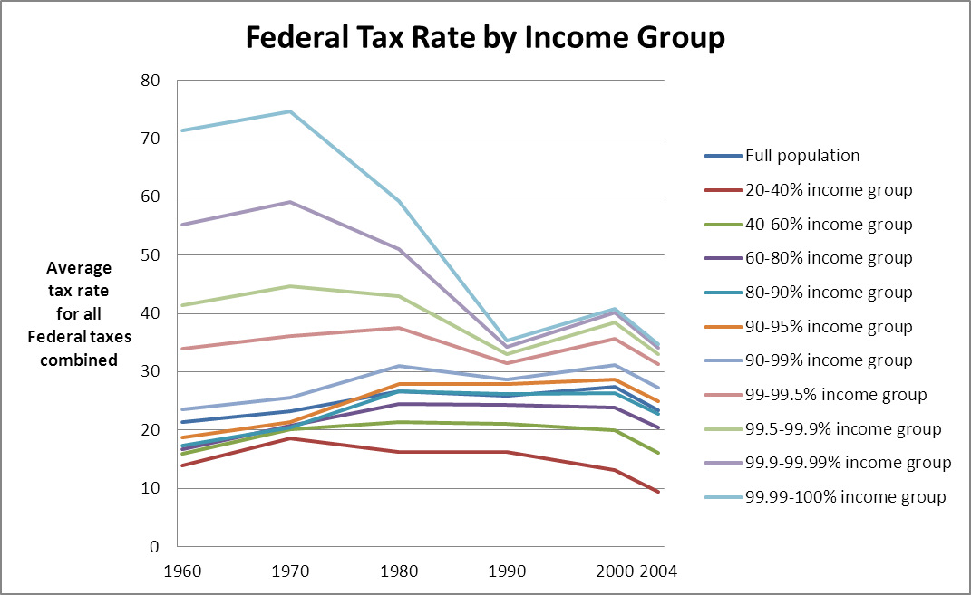 fed income taxes 6 The federal income tax brackets the us currently has seven federal income tax brackets, with rates of 10%, 12%, 22%, 24%, 32%, 35% and 37% if you're one of the lucky few to fall into the 37% bracket, that doesn't mean that the entirety of your taxable income will be subject to a 37% tax.