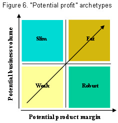 external image Fig6_Potential_profit_archetypes.jpg