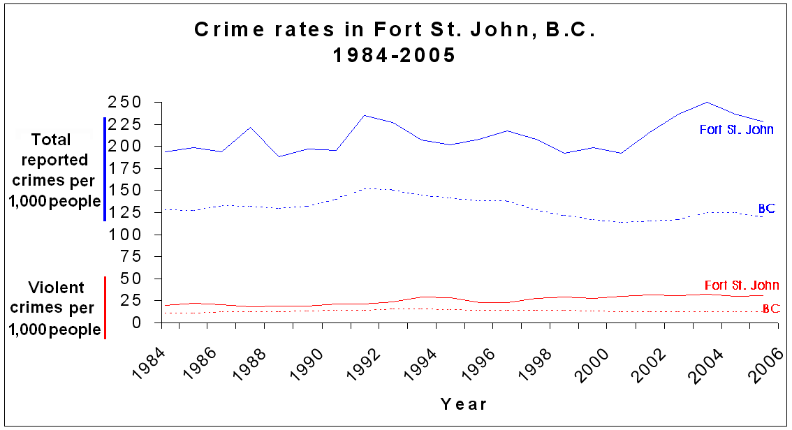 Fort Saint John (BC) Canada  City pictures : Fort St John BC crime Wikimedia Commons