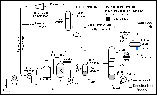 Refinery Process Flow Diagram