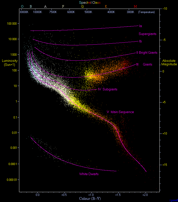 hertzsprung russell diagram wikipedia. Black Bedroom Furniture Sets. Home Design Ideas