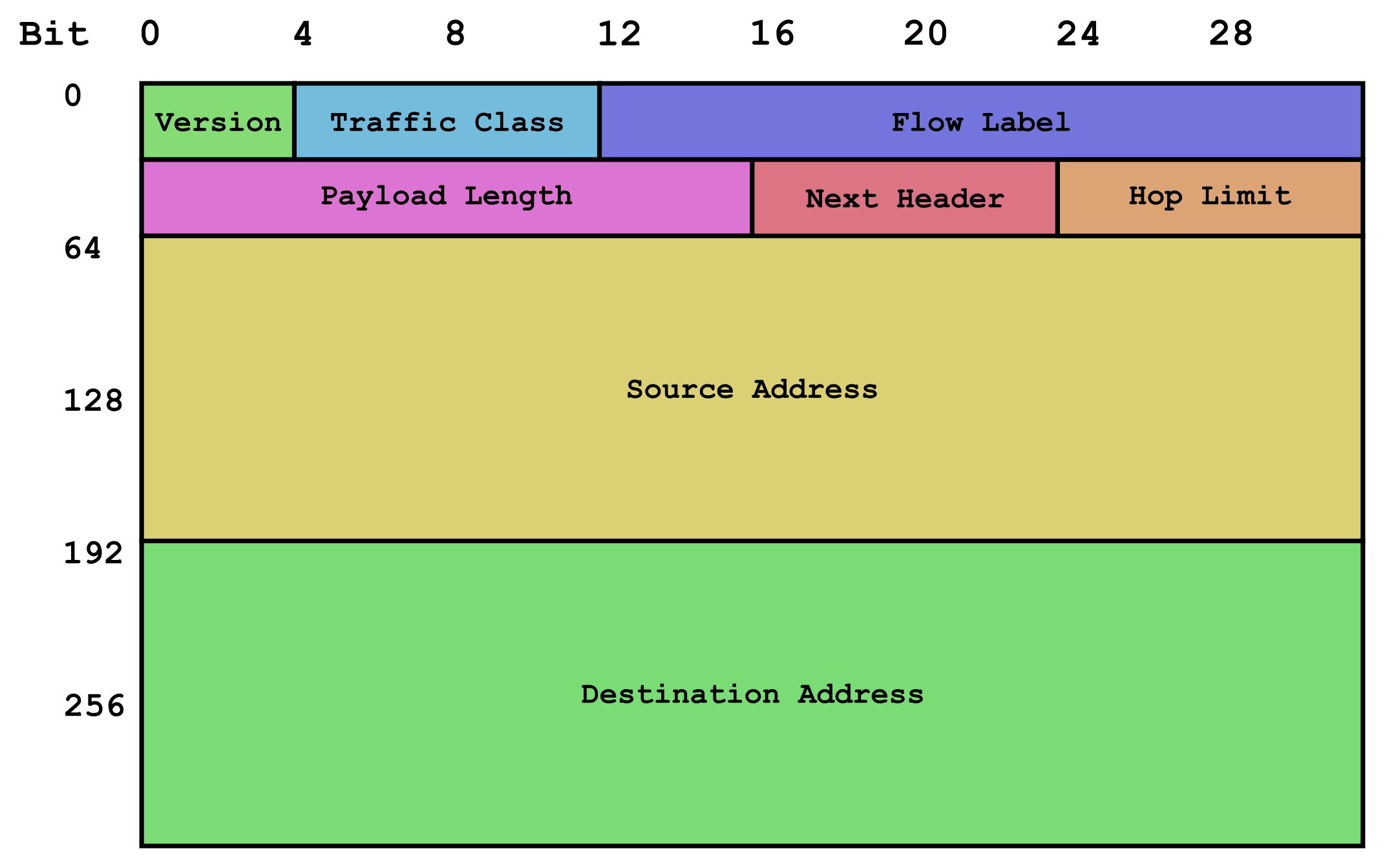 ipv6 ware header contend for resolution