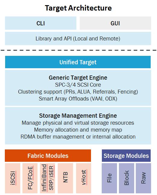 LIO (SCSI target) - Wikiwand