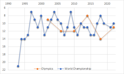 Graph shows Latvian results in IIHF World Championship up until 2018. Breaks in the graph represent the years Latvia didn't play in IIHF World Championship. LatviaIIHF.png