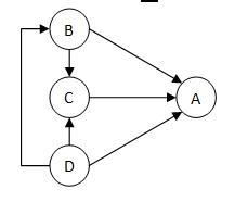 Fig. 2- Páginas que referenciam mais de uma página