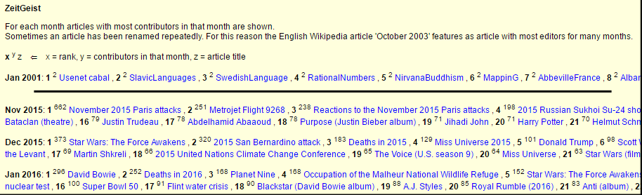Partial screenshot Wikistats page for English Wikipedia 12.png