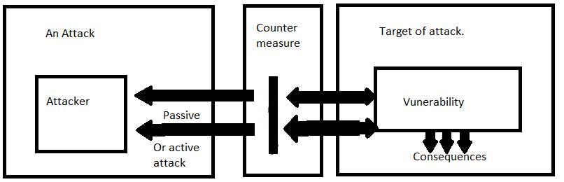 Attacco passivo vs attacco attivo