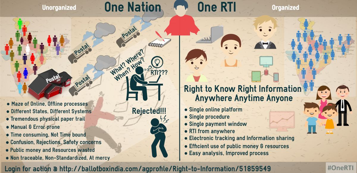 What is RTI (Right to Information) Act 2005