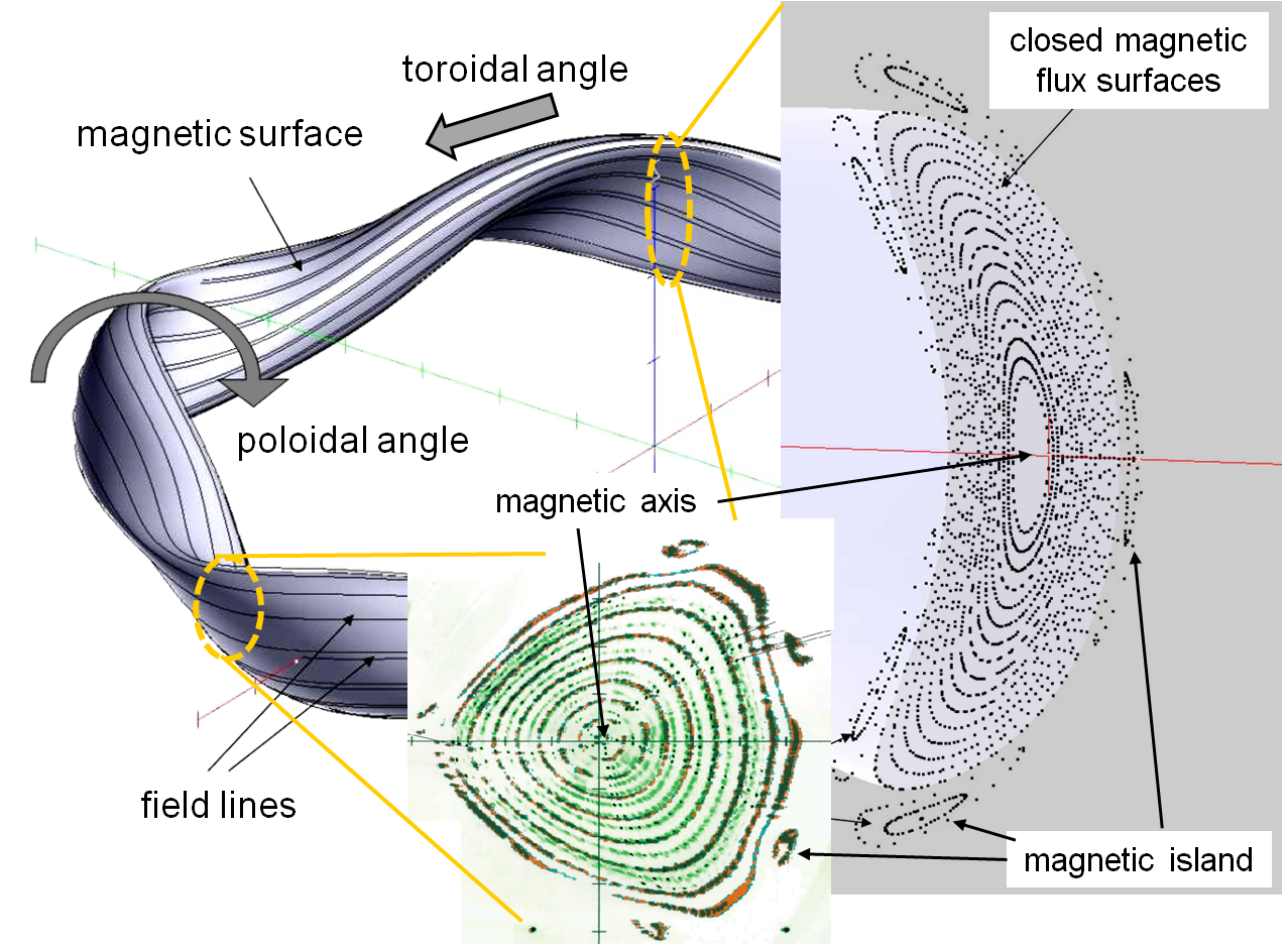 File:Stellarator magnetic field png - Wikimedia Commons