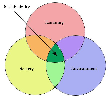 Venn Diagram For 3 Things: Sustainability venn diagram.jpg - Wikimedia Commons,Chart