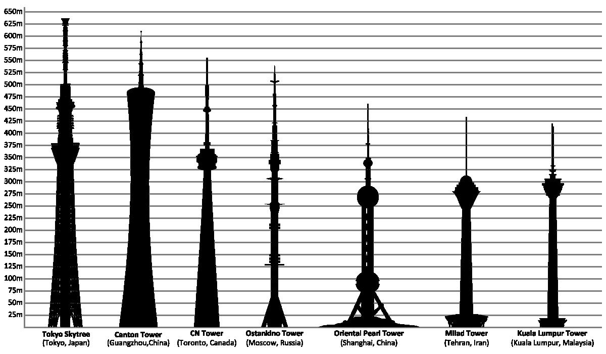 Liste Der H Chsten Fernseht Rme Wikipedia