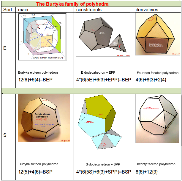 https://upload.wikimedia.org/wikipedia/commons/6/6b/The_Burtyka_family_of_polyhedra.png