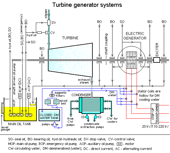 Diagram of a steam turbine generator system - Steam turbine