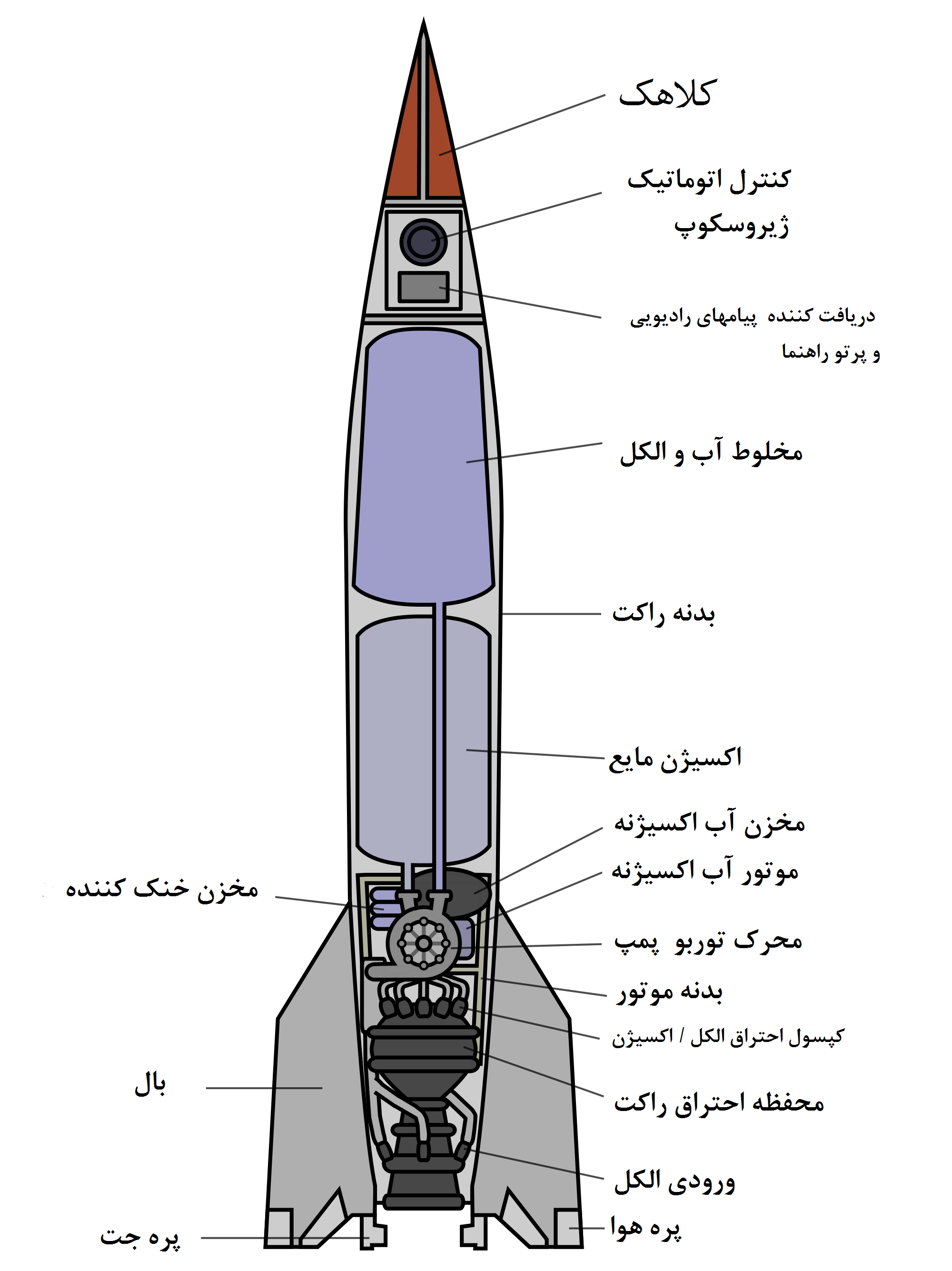 File:V-2 rocket diagram (with persian labels).png