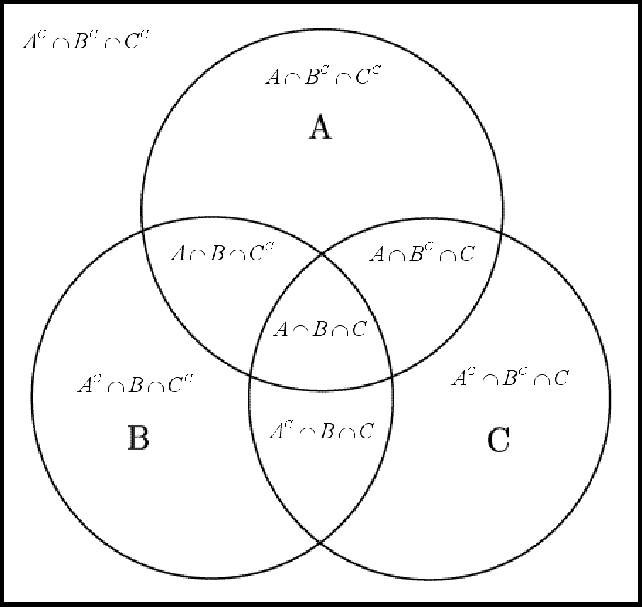 Venn Diagram Formula For 3 Sets Ukrandiffusion