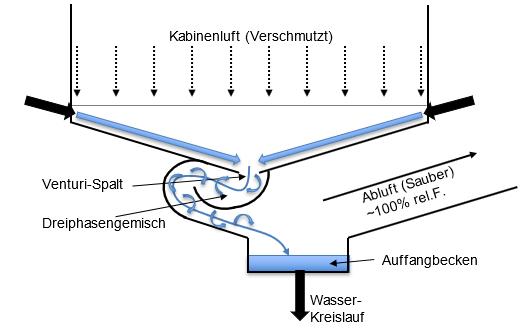 venturi diagram file venturi auswaschung png wikimedia commons  file venturi auswaschung png