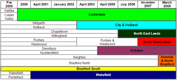 Former West Yorkshire Police divisions from 2000 to 2014.