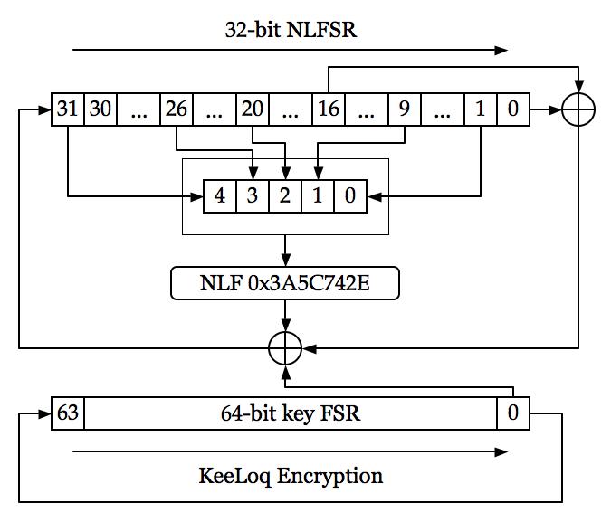 KeeLoq cipher schematic