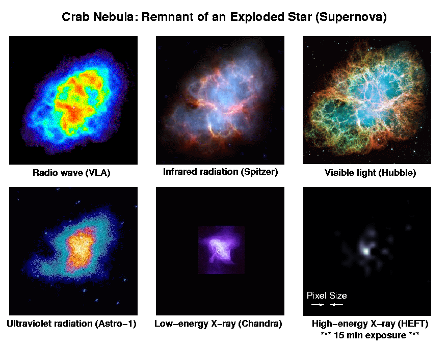 Six views of the Crab nebula supernova remnant, viewed at different wavelengths of light by various telescopes 800crab.png
