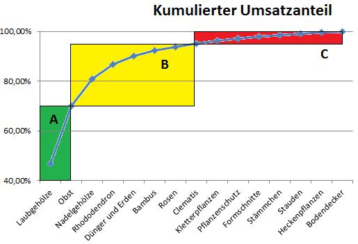 Abc analyse beispiel diagramm.png