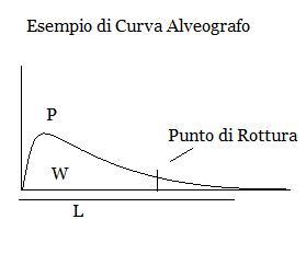 Tipico grafico ottenuto con Alveografo di Chopin, è mostrata la Forza W, la tenacità dell'impasto cioè  P e l'estensibilità L.