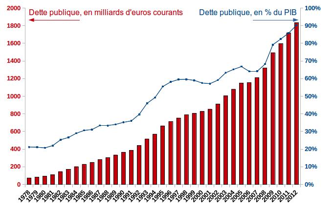 Dette publique france percent du PIB