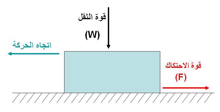 ملف Friction Force Ar Jpg ويكيبيديا