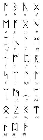 The Hobbit  Wikipedia Cirth Runes And The English Letter Values Assigned To Them By Tolkien Used  In Several Of His Original Illustrations And Designs For The Hobbit