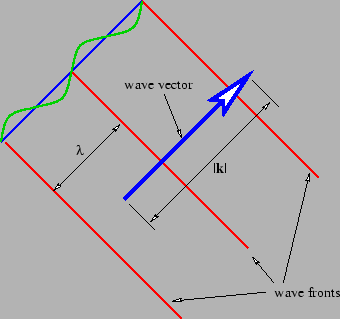 Figure 2.5: Definition sketch for a plane sine wave in two dimensions