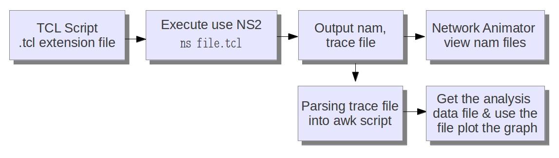 File:Ns2 Simulation process jpg - Wikimedia Commons