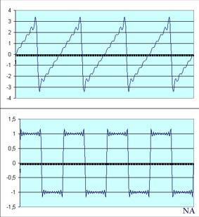 Fourier serileri