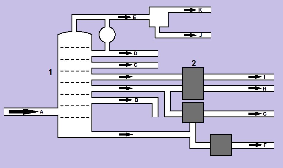 22:29, 29 October 2011 Petroleum distillation.png ( file )