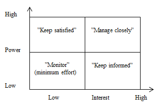 Perfect File:Power Interest Matrix.png In Power Interest Matrix