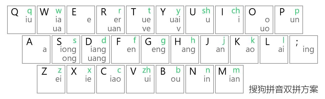 搜狗拼音双拼方案键位图