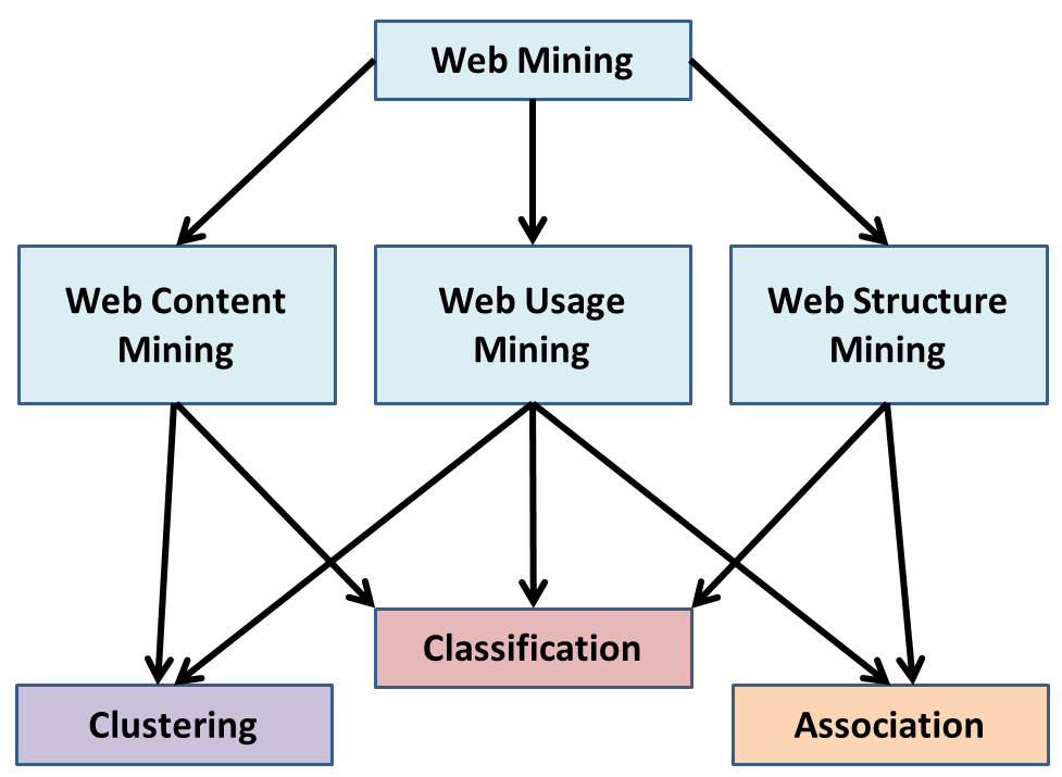 advantages of data mining ppt
