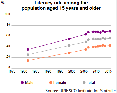 Literacy rate of over-15 Pakistan population (1980–2015) by UNESCO Institute of Statistics