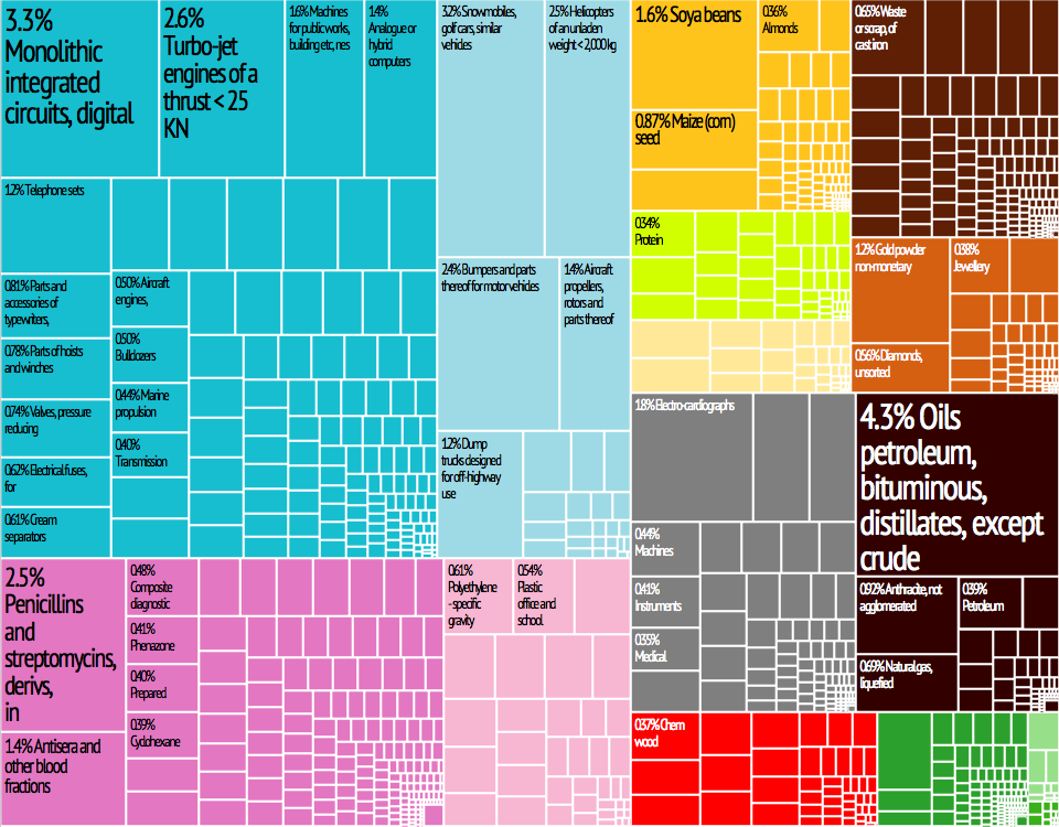 United_States_Export_Treemap.png